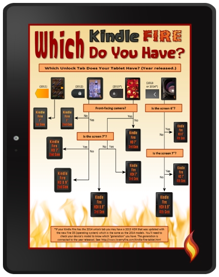 Infographic: Which Kindle Fire Tablet Do I Have?